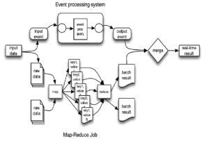 Event Processing Map Reduce