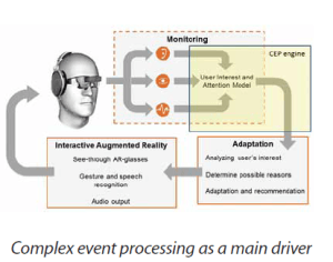 Complex event processing as a main driver of the interpretation and adaptation process