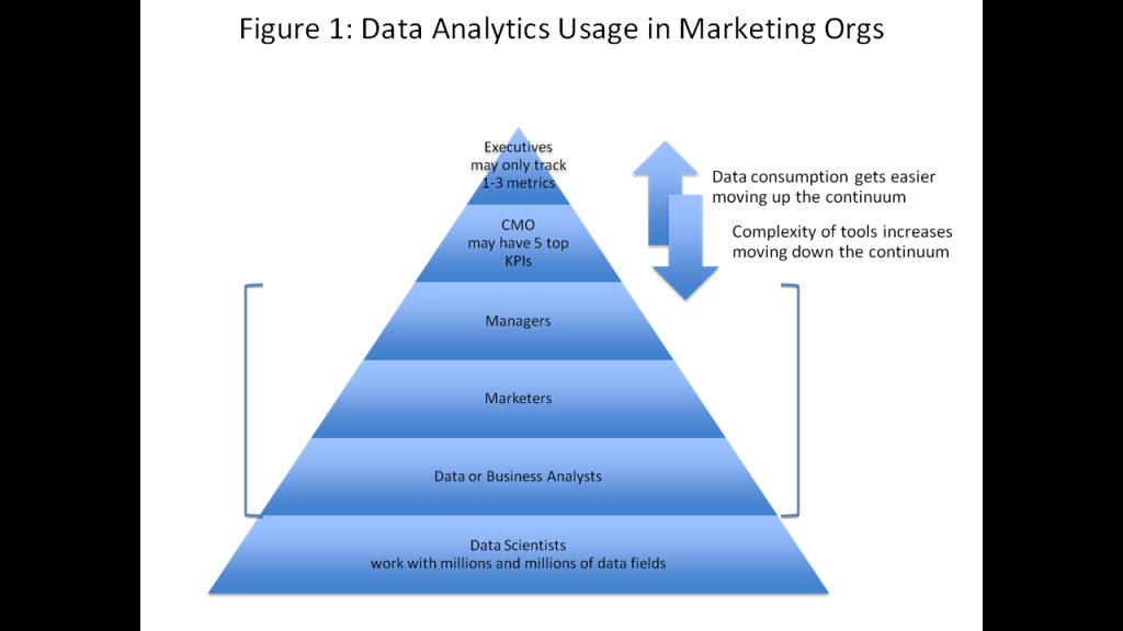 Data analytics marketing orgs