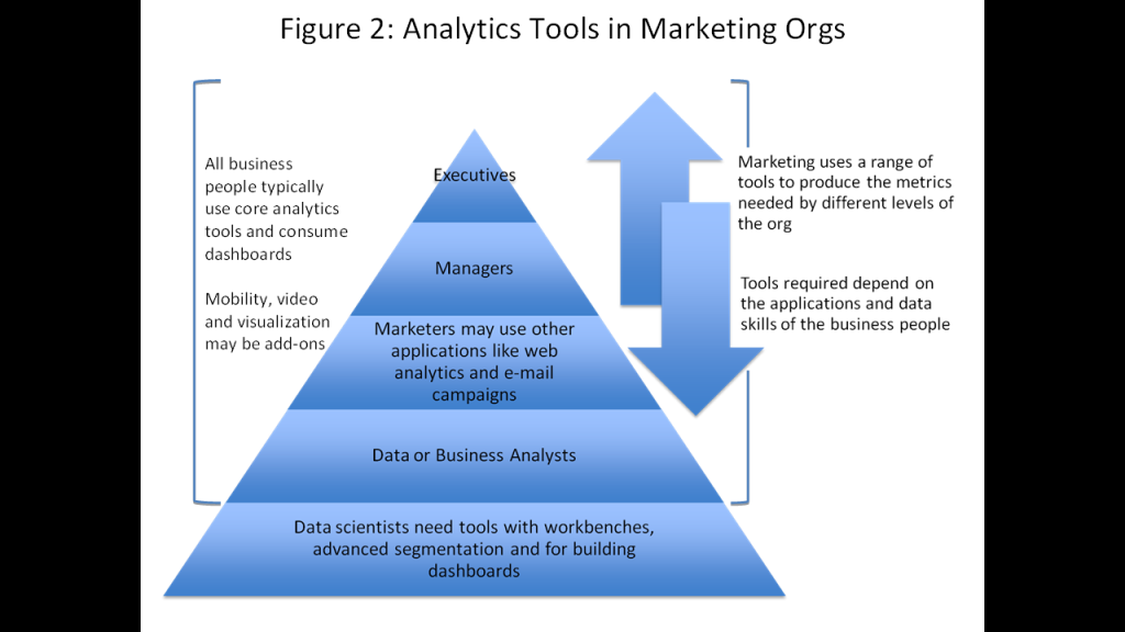 Figure 2 Analytics in Marketing Orgs