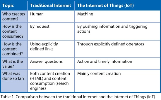 "Résultat de recherche d'images pour ""difference between internet and iot"""
