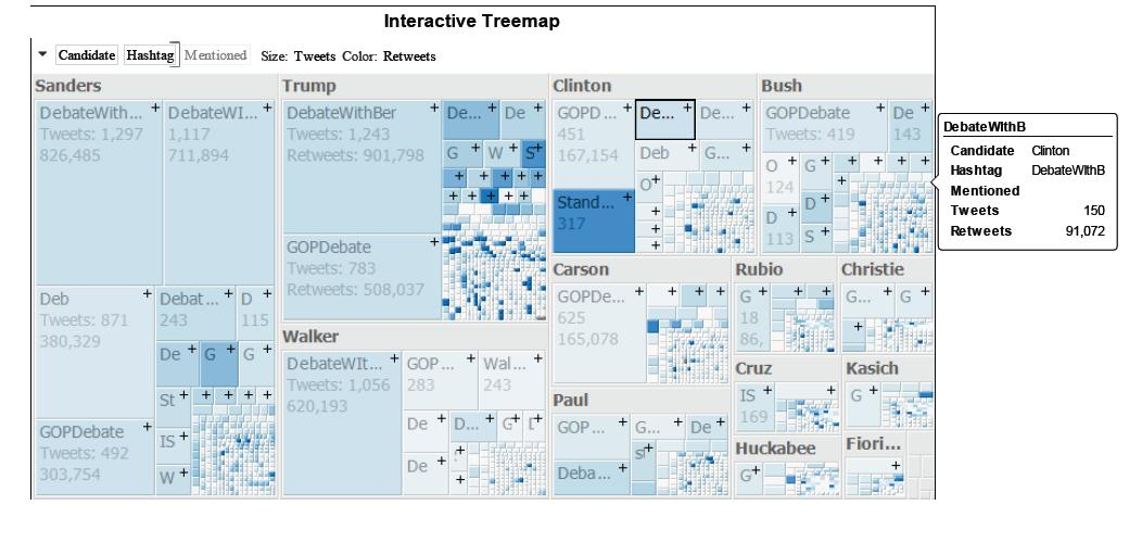 Datawatch Interactive Treemap for Sentiment Analysis