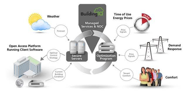 Demand Energy Monitoring Software : Building energy management an optimization challenge