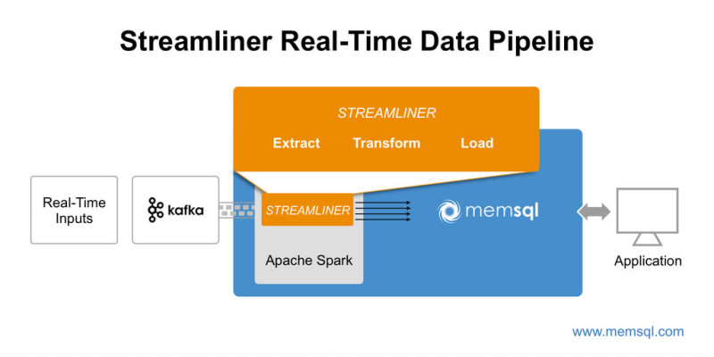 Apache Spark use cases -- real-time data pipeline from MemSQL