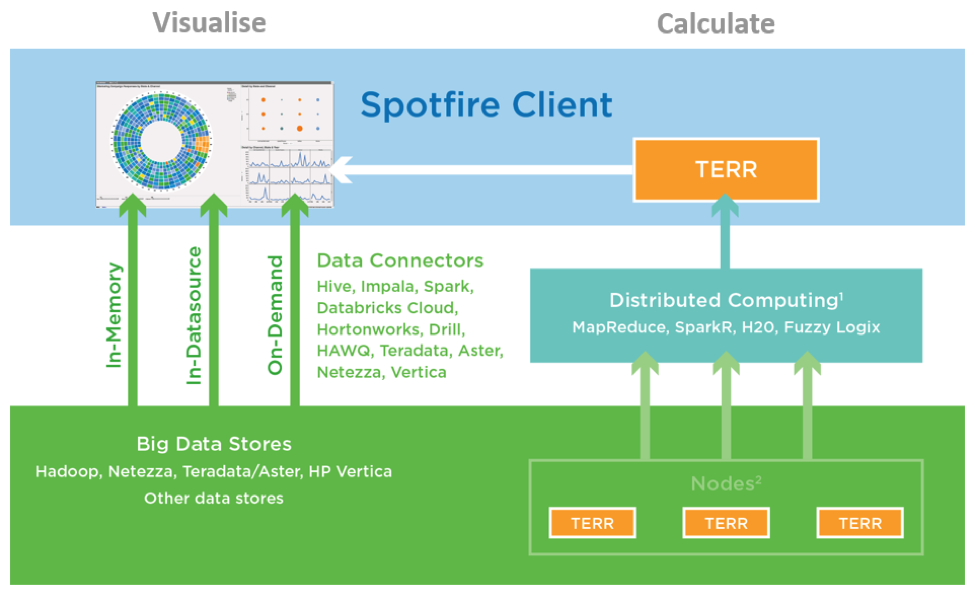 Apache Spark architecture for SparkR - Tibco