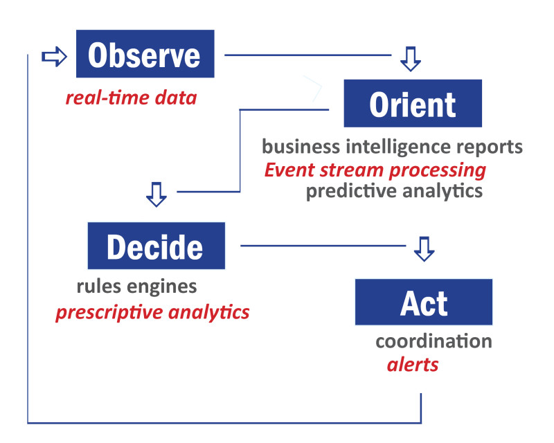 Where Real-Time Analytics Fits Into Business Decisions