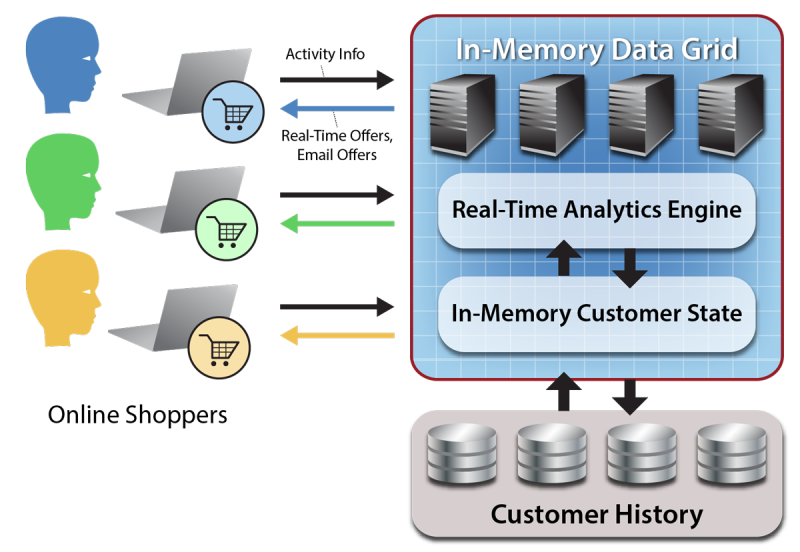 in-memory data grid