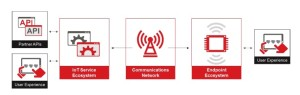 IoT model -- GSMA IoT security guidelines