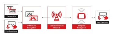 GSMA Releases IoT Security Guidelines