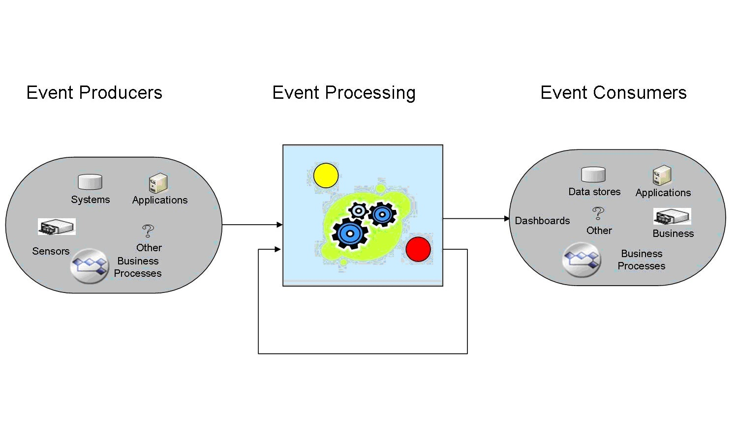 On microservices and event driven architectures rtinsights for Architecture 00