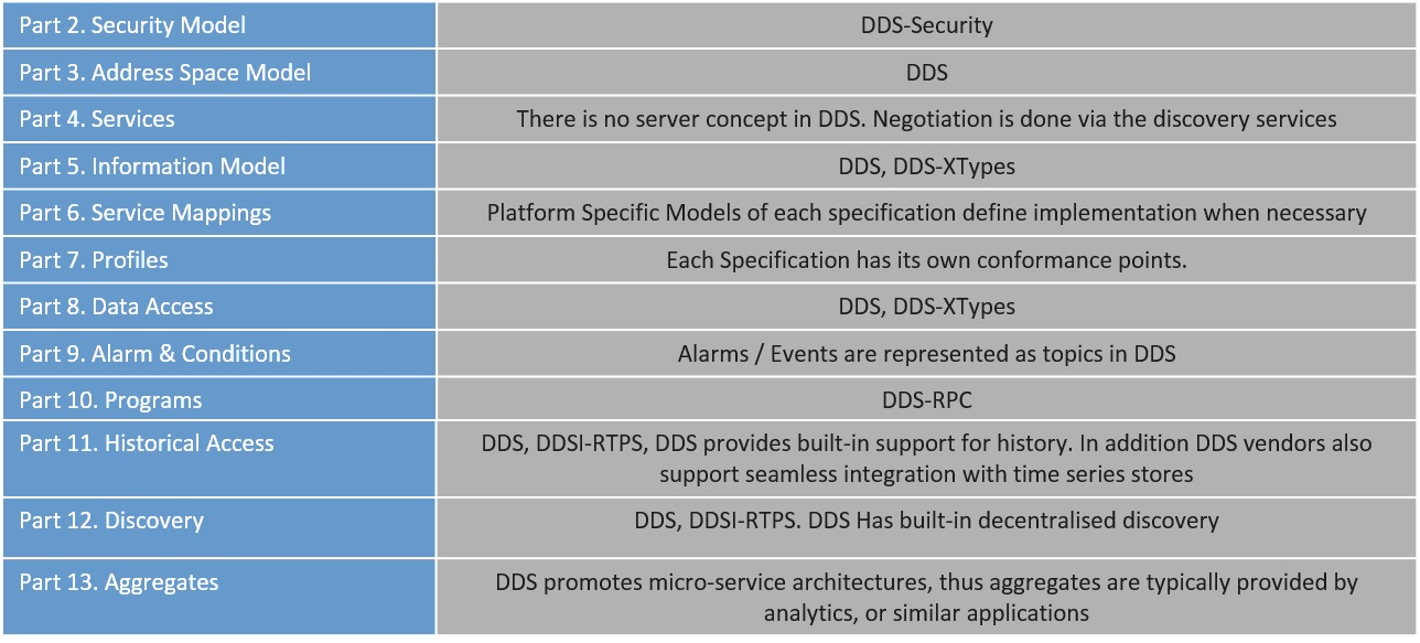 A Tale of Two Industrial IoT Standards: DDS and OPC-UA - RTInsights