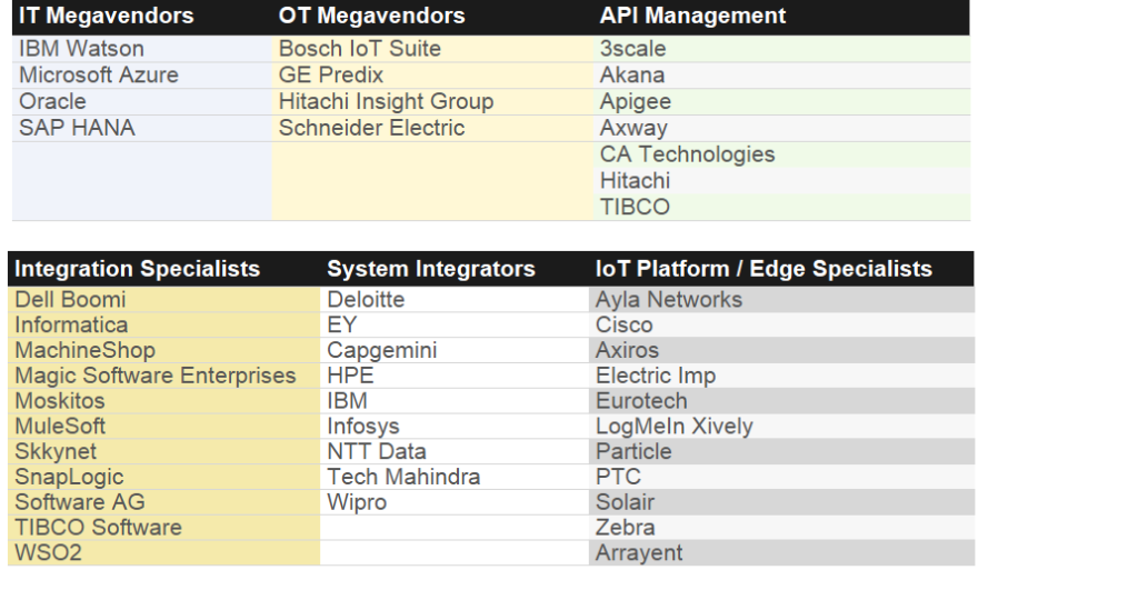 Solving IoT Integration: Vendor Landscape - RTInsights