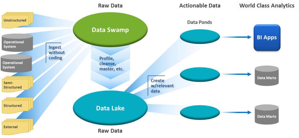 Data integration with Hadoop / data lakes.