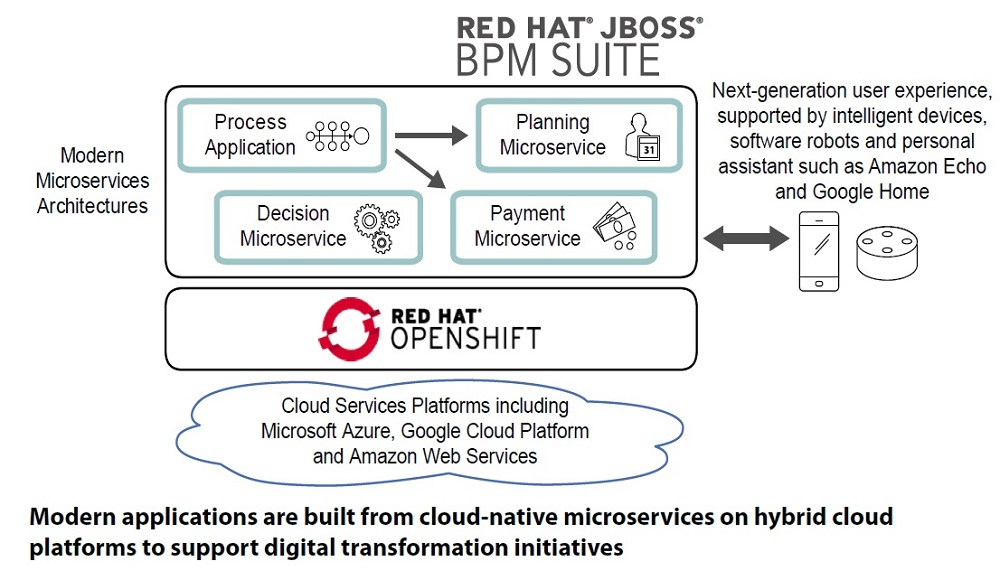 red-hat-bpm-graphic