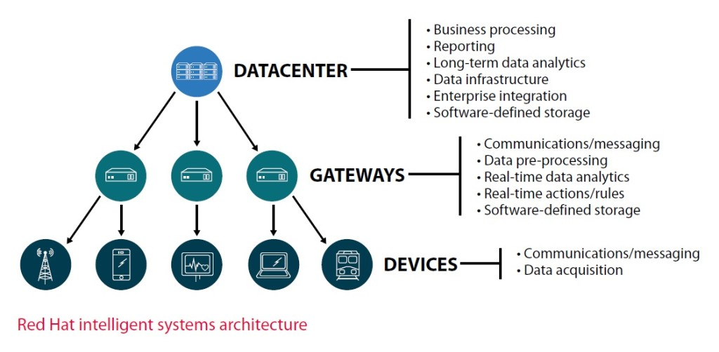 red-hat-intelligent-systems-architecture