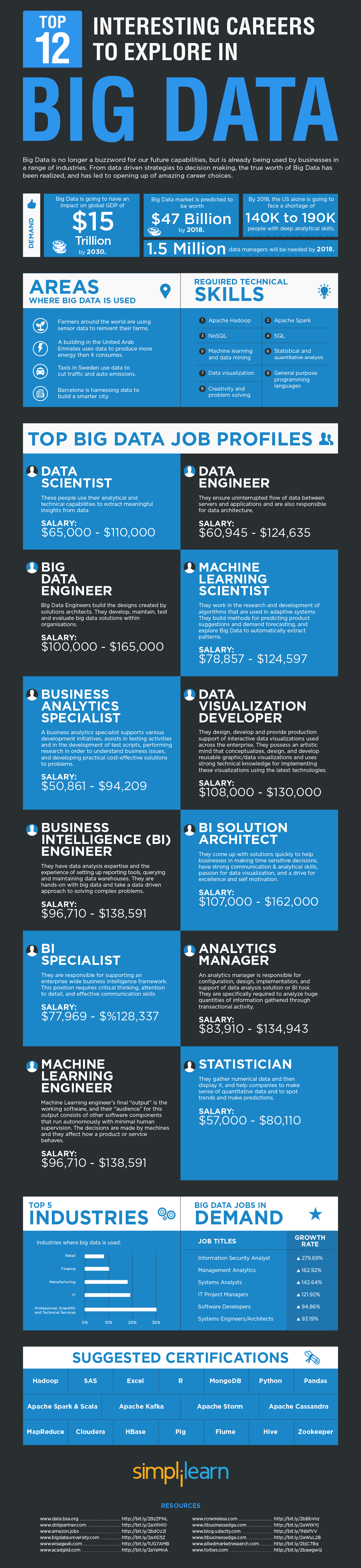 top-12-interesting-careers-to-explore-in-bigdata-2016