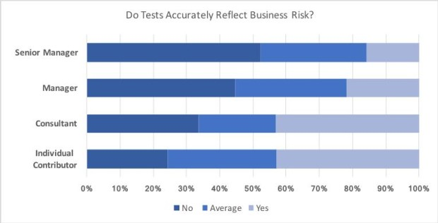 Do Tests Accurately Reflect Business Risk?