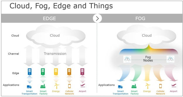 Side by side view of edge and fog architectures.