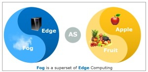 Fog is superset of Edge Computing
