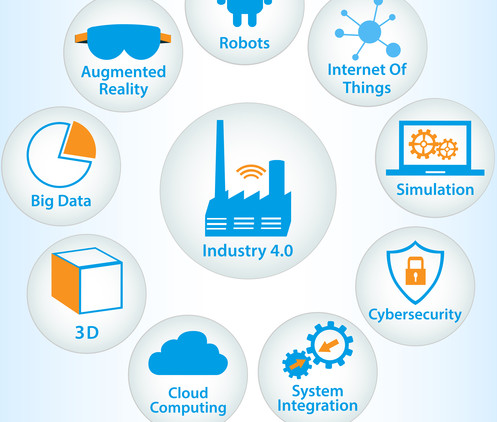 Industrial internet or industry 4.0 infographic