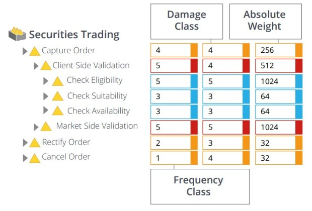 Figure 1. Risk Measurement in a Securities Trading Application Frequency Class refers to the frequency with which an activity is commonly executed. Damage Class refers to the potential damage, or risk, of an error in the execution of an activity. Absolute Weight is an assessment of weighted risk.