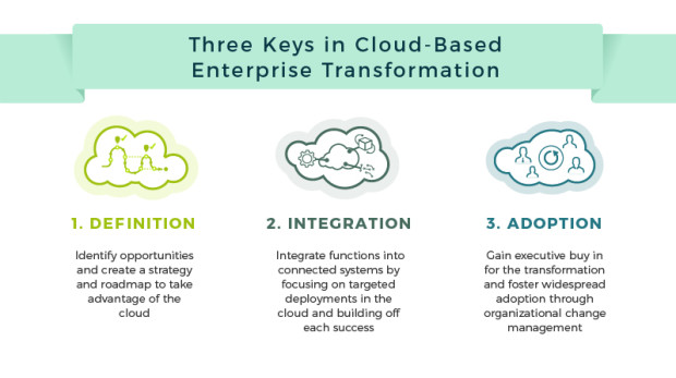 3-foundations-of-cloud-based-enterprise-transformation-low-v3-01