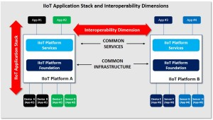 iiot-application-stack-and-interoperability-dimensions