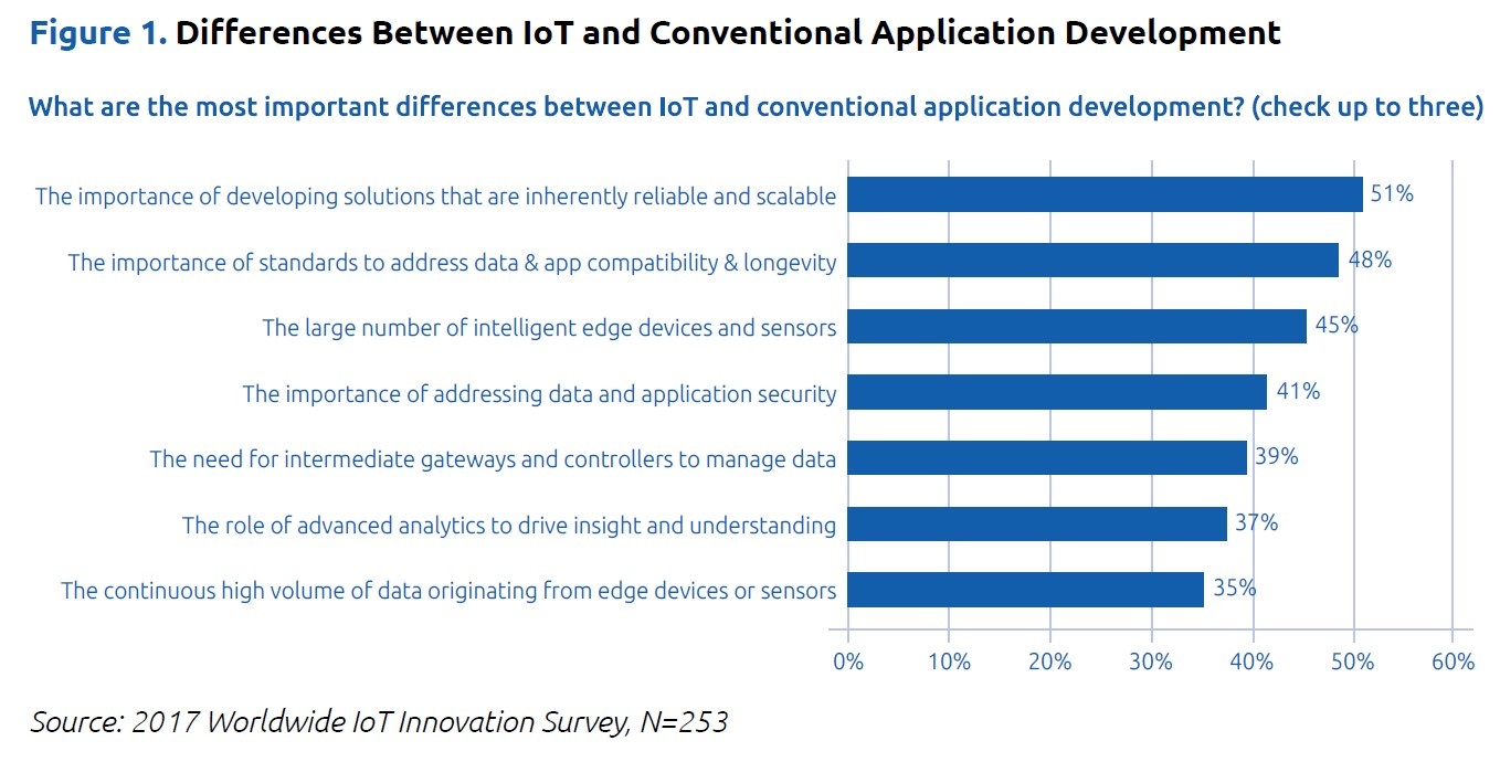 figure 1 iot application development