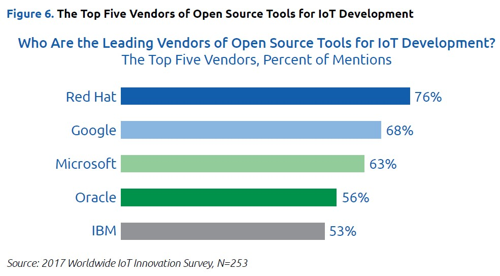 The Impact of Open Source Software on Developing IoT