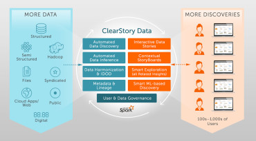 Clearstory's AI-based Data Discovery Platform Brings Immediate Insights