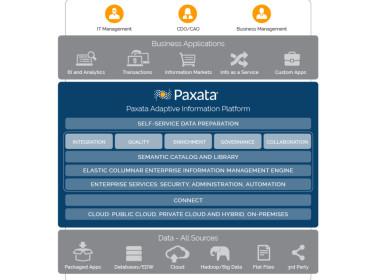 Paxata Unveils Spring Release of Adaptive Information Platform