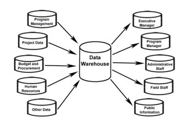 Databricks and Snowflake Integrate Warehousing Platform
