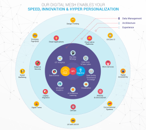 Digital-mesh-big-infographic