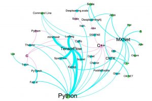 Top Open Source Tools for Deep Learning - RTInsights