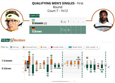 French Open Counts on   Real-Time Insights Served by Infosys
