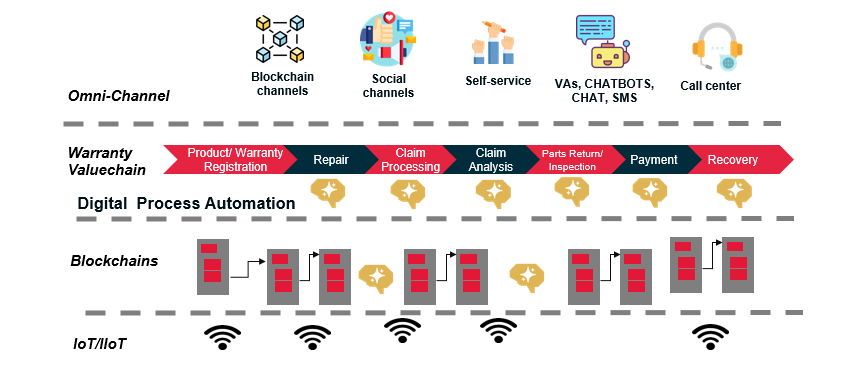 Blockchain Intelligence (AI) In Value Chains